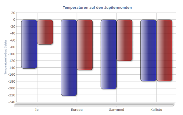 Temperaturen der Jupitermonde