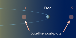 satelliten in lagrangepunkten