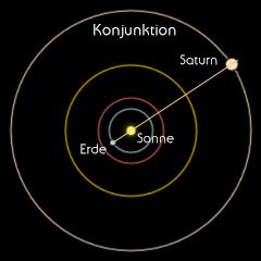 Saturn Umlaufbahn