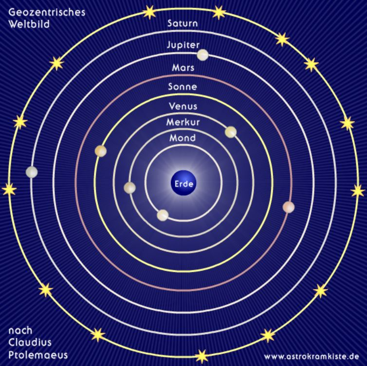 Ptolemäisches Weltbild